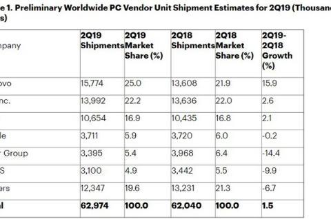 PC市场反弹后格局生变:惠普干不过联想 宏碁华硕有危机