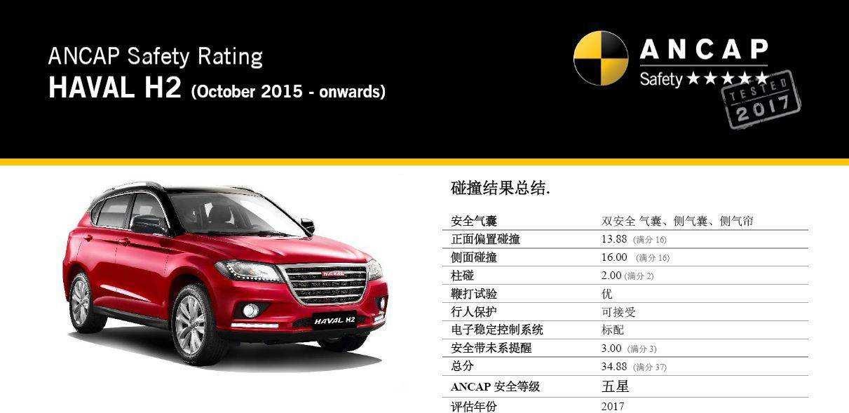 消费意识升级的SUV市场,哈弗H2到底凭什么一鸣惊人?