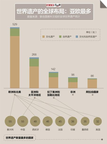 中国有55处世界遗产,可是它们的门票差好多呀