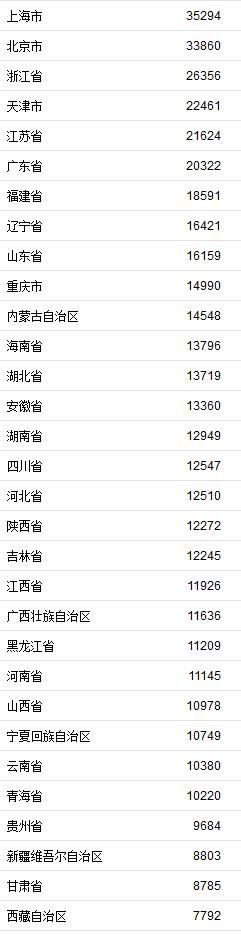 31省区上半年度收入榜:京沪平均可支配收入超3万余元