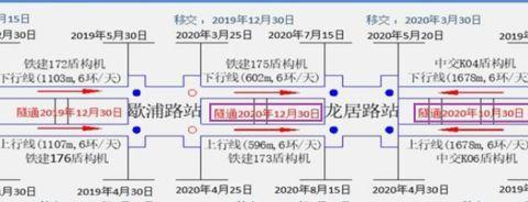 展望上海地铁14号线完工时间:浦东新区沿江段很可能要晚于2020