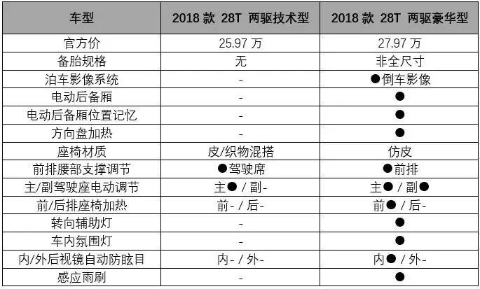 东风日产全新轩逸和广汽丰田全新雷凌怎么选?这是玄学问题丨问答