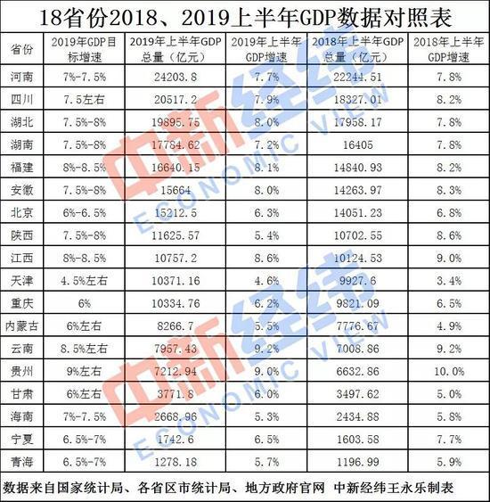 18省份公布上半年GDP,河南夺得第一,云南增速第一