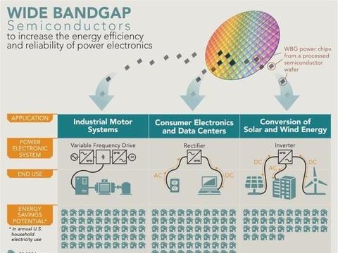 基于SiC和GaN的电力电子技术将提高汽车半导体的效率和盈利能力