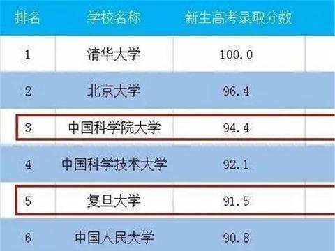 """中国大学排行榜""""爆冷"""":武大没进前十,浙大才第十,第三是它?"""
