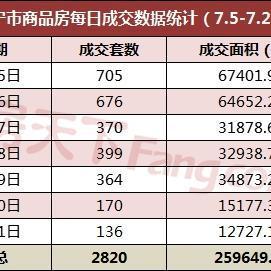 上周南宁商品房成交2820套 良庆区签约量占比超4成
