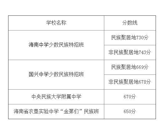 海南中招发布第二批提前批学校投档分数线 海中少数民族班最低730分