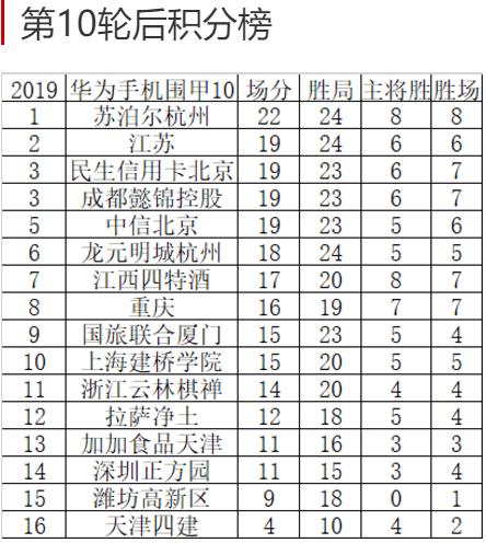 柯洁避战朴廷桓,厦门队跌出围甲积分榜前8