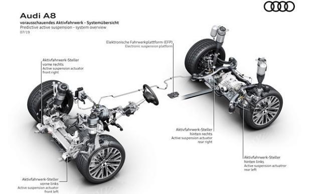 搭载主动悬架系统/外观更加运动 2020款奥迪A8车型图片曝光