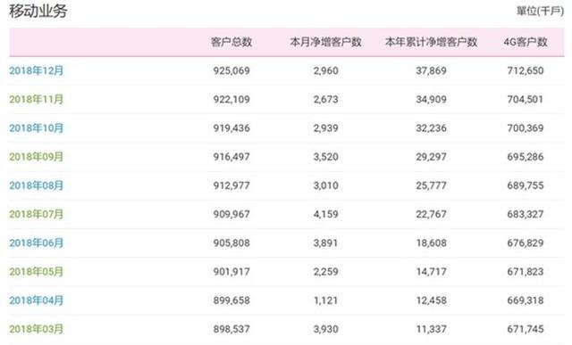中国移动4G用户破7.3亿人 远超联通、电信