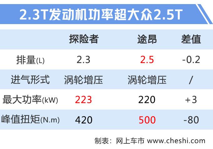 """福特""""大号""""锐界谍照 三排座、2.3T+10AT,不40万就能买!"""