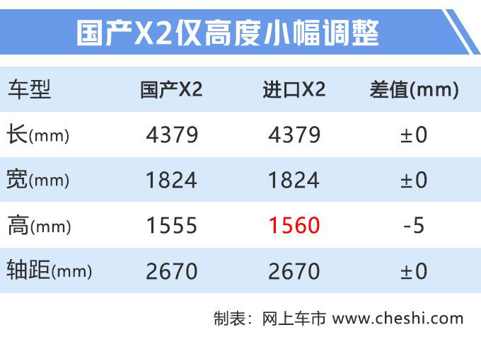 宝马国产X2即将开卖,变速箱升级6AT,进口车优惠9万,19万就能买