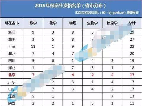 2019年保送生名单公布,全国共有256名,北京就有17人