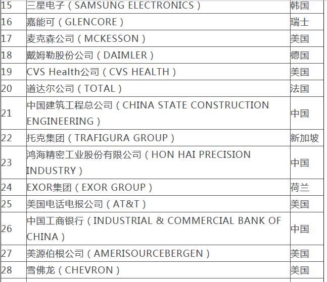 2019财富世界500强榜单发布,全球5家房地产上榜全部来自于中国