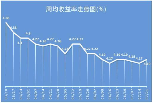 银行理财平均收益率跌势暂止 多款产品预期收益率超5%