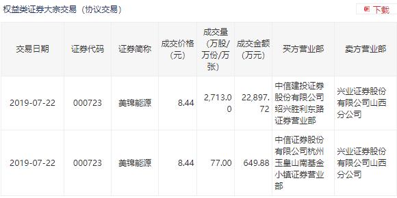 美锦能源现2笔大宗交易折价6.64%,总成交金额2.35亿元