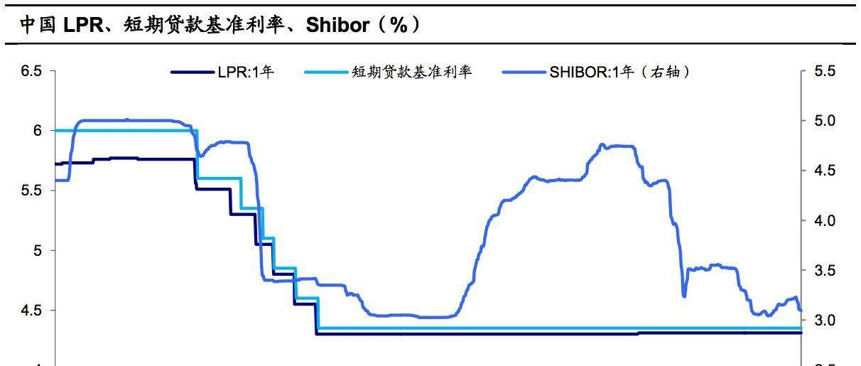 从基准利率到LPR——利率并轨的现状与展望(海通宏观姜超、李金柳)