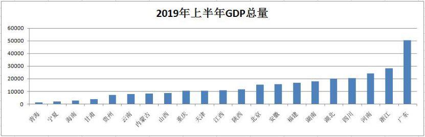 2019淘宝赚钱项目_地方经济半年报出炉 你家乡的发展速度跑赢全国了吗