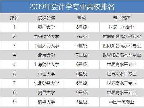 2019年会计学专业高校排名,就业率高,很适合女生!