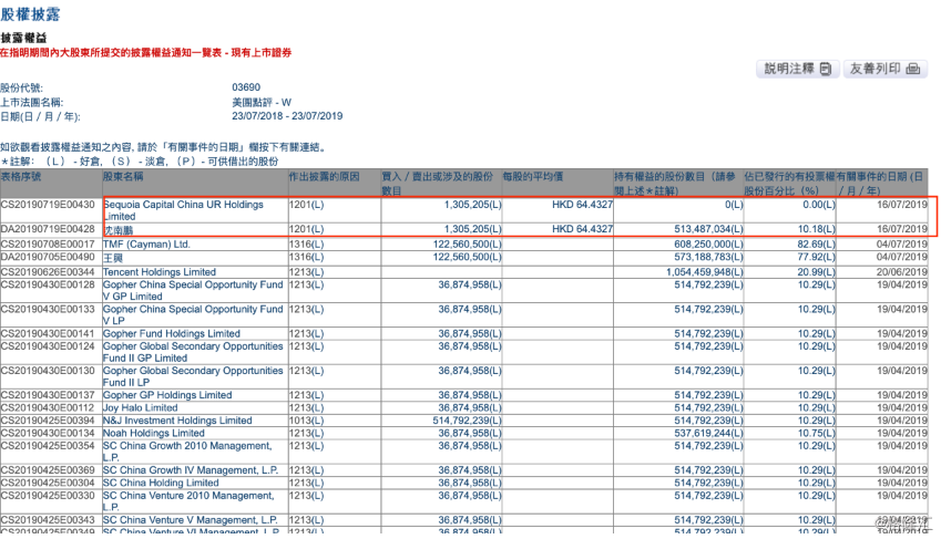 红杉资本清仓系误读 沈南鹏仍持有10.18%的美团点评