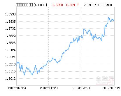 天弘安康颐养混合基金最新净值涨幅达1.96%