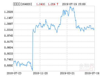 工银中证高铁产业指数分级净值下跌1.59% 请保持关注