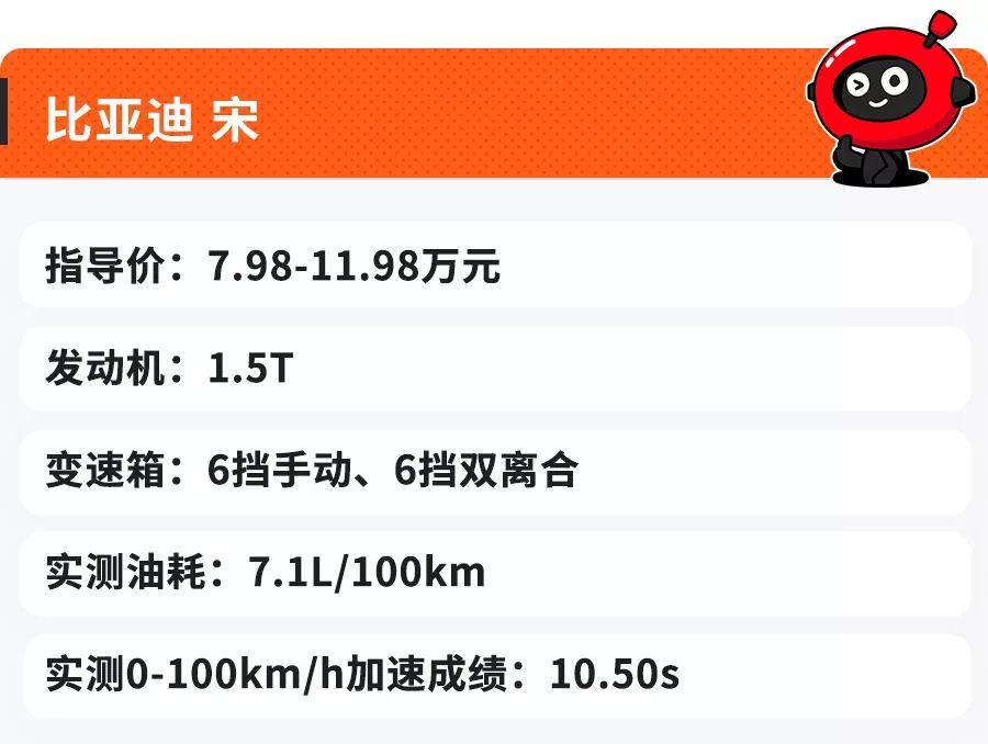 外形上档次、油耗超低的6台中国SUV,动力不输30万豪车!