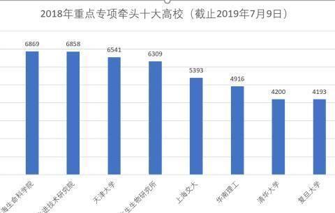 谁是湖北省第一高校?2019年武汉大学学和华科大分数线大比拼!