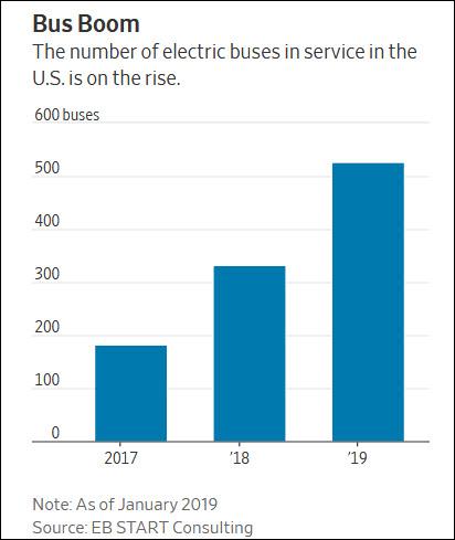 美国投入使用的电动巴士数量逐年上升  《华尔街日报》 截图