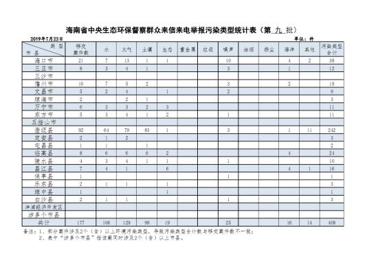 中央生态环保督察组向海南省移交第九批群众举报件