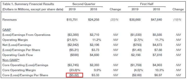 波音二季报:亏损29亿美元 去年同期净盈利21亿