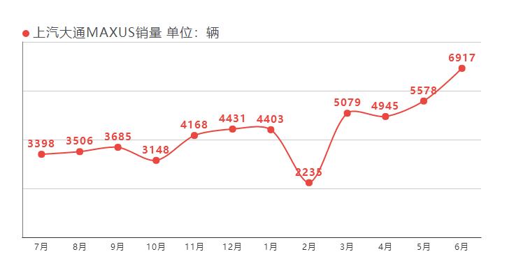 上汽MAXUS D60定档7月18日,C2B三年之后可以9.38万起了!