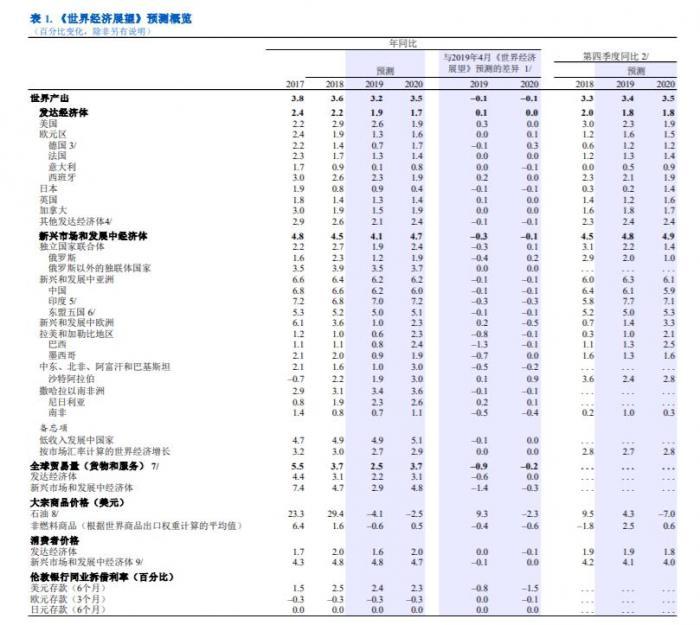 IMF:下调今年全球经济增速至3.2% 发达经济体超预期