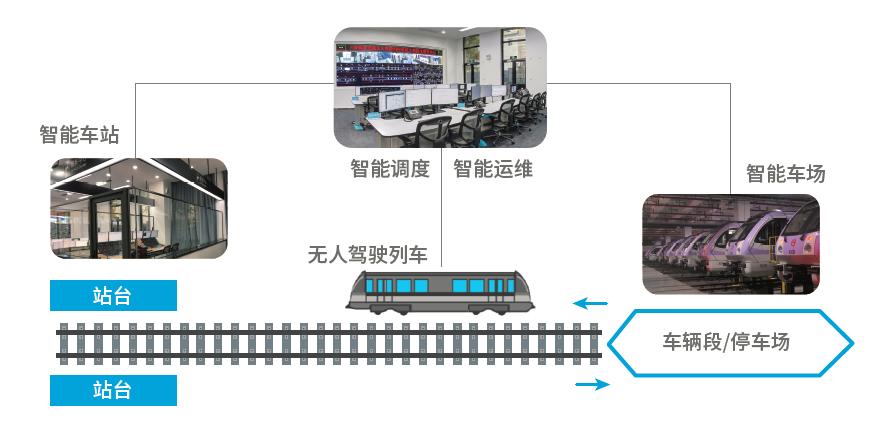 """""""面向智慧地铁的全自动运行2.0系统""""示意图 图/卡斯柯信号有限公司"""