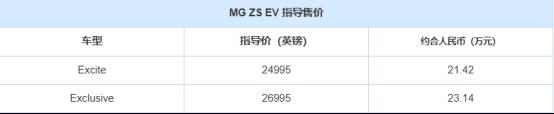 名爵ZS EV英国上市,售价24995-26995英镑