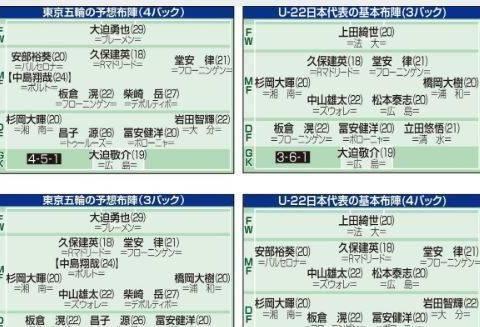 日本敲定奥运框架:久保安部在列 超龄中岛翔哉、大迫勇也