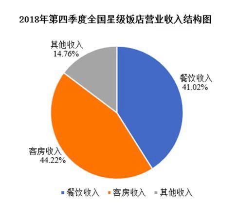 文旅部:去年第四季度全国星级饭店均价356元/间夜