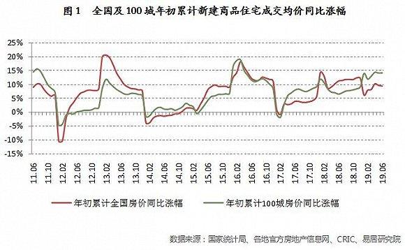 上半年百城房价同比上涨14.3% 三四线涨幅依然扩大