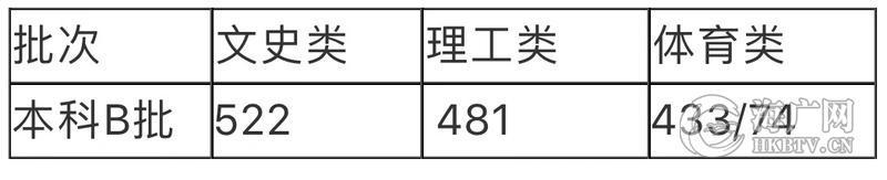 2019海南本科B批录取最低分数线公布 文史类522理工类481