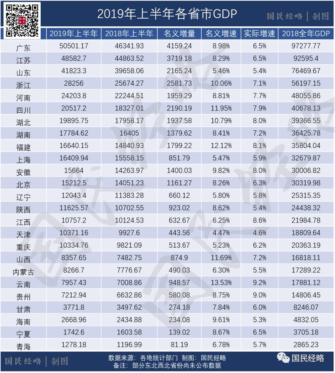 最新省市GDP:粤苏领跑 安徽赶超北京 山东不及预期