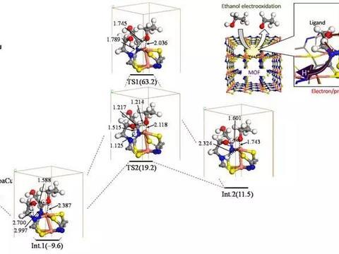 创纪录的转换效率:用于乙醇燃料电池的新型核壳催化剂诞生!