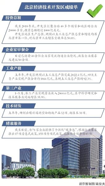 北京规模以上工业总产值完成2022.4亿元同比增长8.4%