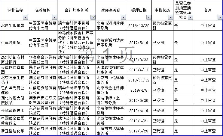 被康得新案拖下水 瑞华会计事务所31个IPO项目被叫停