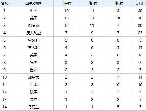 2019光州世界游泳锦标赛闭幕,中国力压美国位列金牌榜榜首