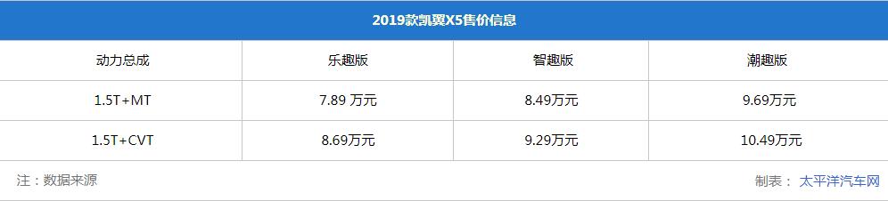 2019款凯翼X5正式上市,售7.89-10.49万元