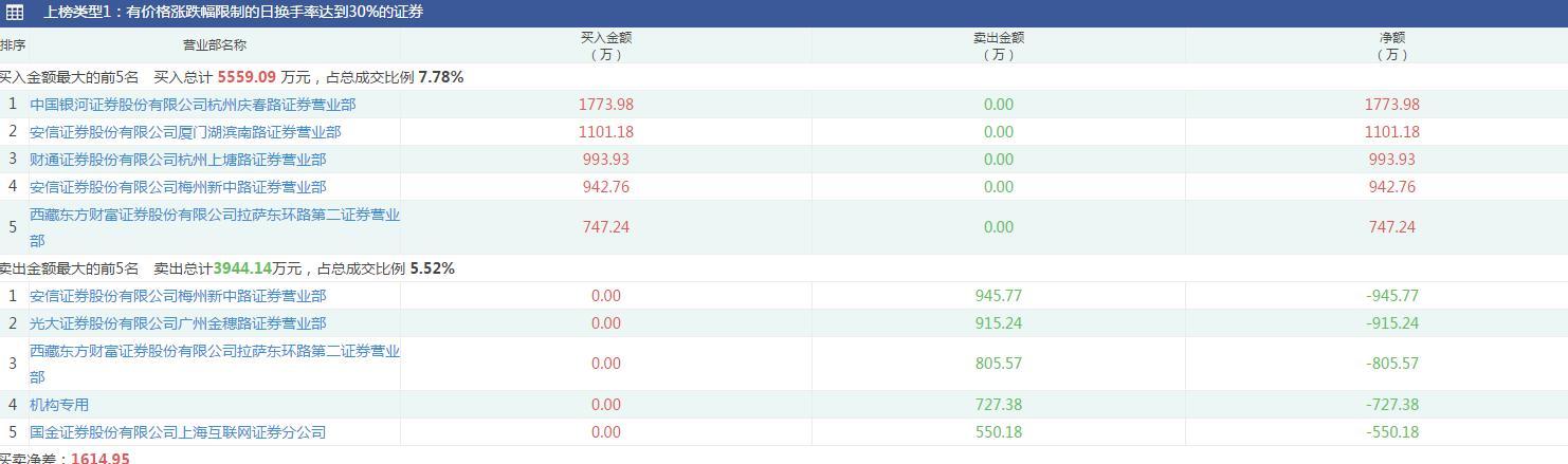 科创板龙虎榜:券商营业部为主力资金 机构卖出瀚川智能
