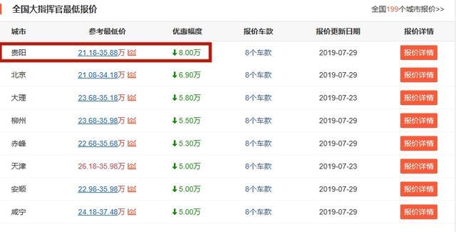 JEEP大指挥官销量小幅增长,四驱7座版现仅22万