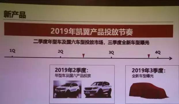 凯翼搬新家后重磅推新产品,2019款凯翼X5起售7.89万元