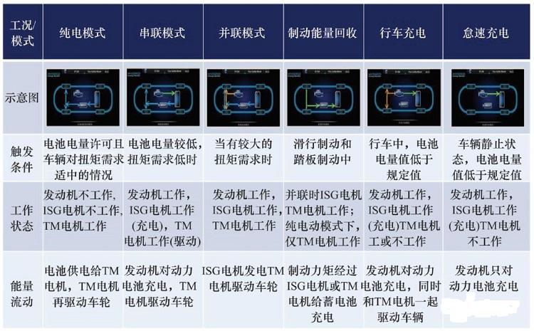『汤叔解惑』赶超日系的上汽EDU混动系统详解