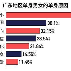 """广东大龄单身男女成""""单身重灾区""""五成单身超2年"""